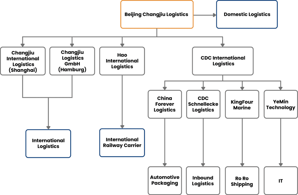 changjiu group business structure
